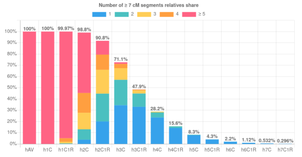 Rates of half relatives sharing ≥ 7 cM segments