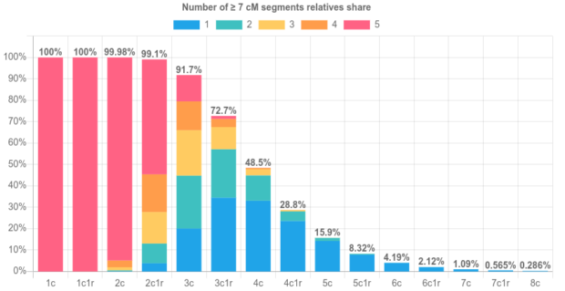 Rates of relatives sharing ≥ 7 cM segments