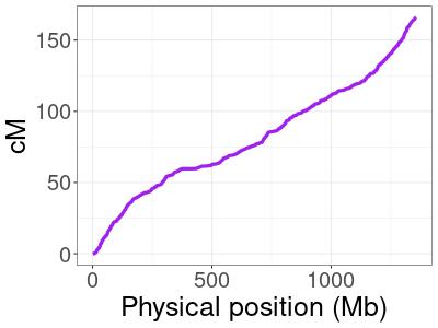 Cumulative distribution of a human genetic map